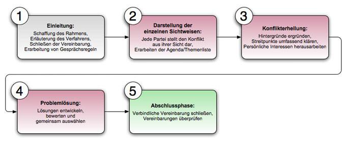 die 5 phasen des kennenlernens